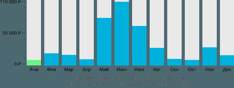 Динамика стоимости авиабилетов в Джордж по месяцам