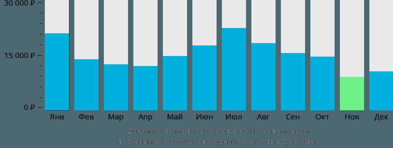 Динамика стоимости авиабилетов в Жирону по месяцам