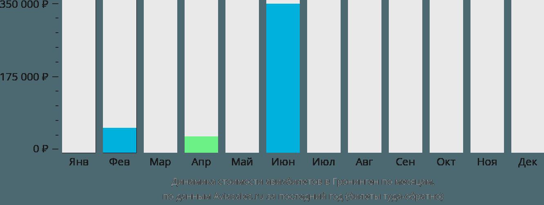 Динамика стоимости авиабилетов в Гронинген по месяцам