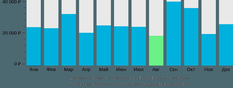 Динамика стоимости авиабилетов в Гранд-Рапидс по месяцам