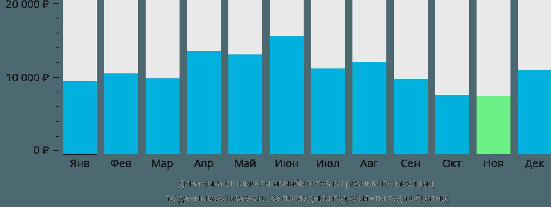 Динамика стоимости авиабилетов в Грозный по месяцам