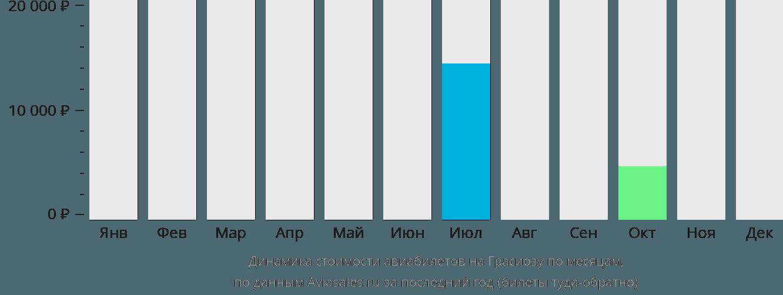 Динамика стоимости авиабилетов на Остров Грасиоза по месяцам