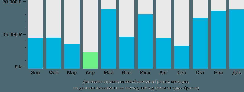 Динамика стоимости авиабилетов в Граца по месяцам