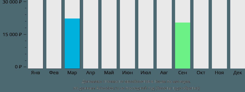 Динамика стоимости авиабилетов в Кешм по месяцам