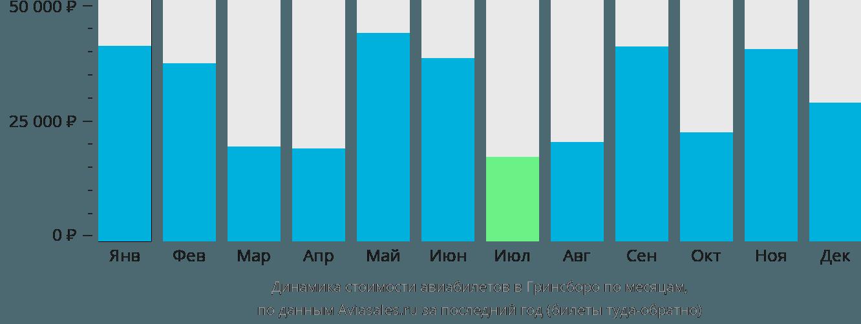 Динамика стоимости авиабилетов в Гринсборо по месяцам