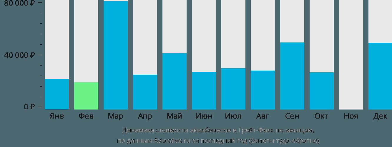 Динамика стоимости авиабилетов Грейт-Фолс по месяцам