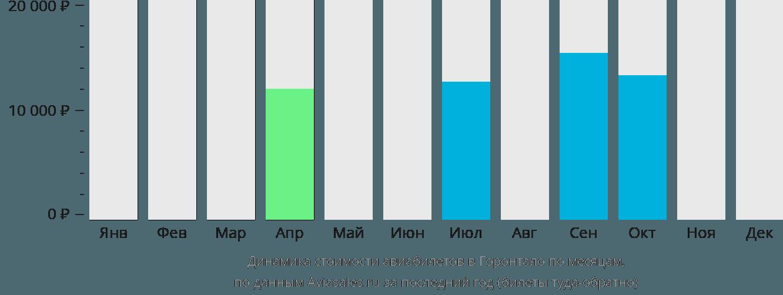 Динамика стоимости авиабилетов в Горонтало по месяцам