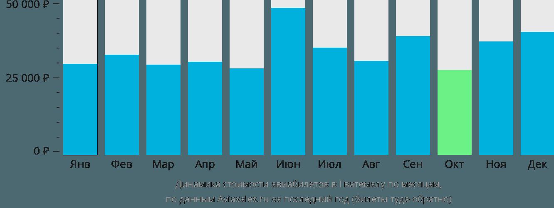Динамика стоимости авиабилетов в Гватемалу по месяцам