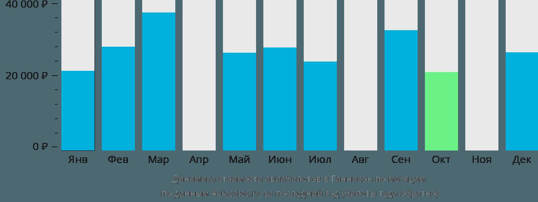 Динамика стоимости авиабилетов в Ганнисон по месяцам
