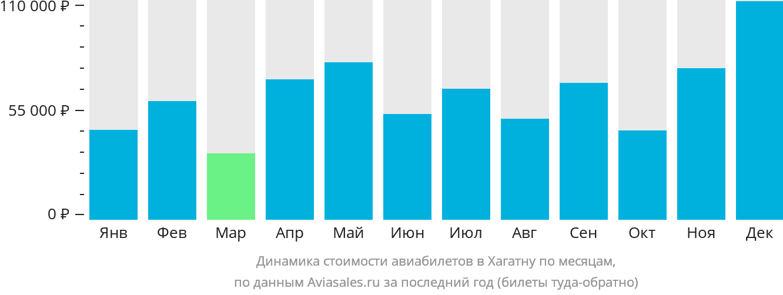 Динамика стоимости авиабилетов в Хагатну по месяцам