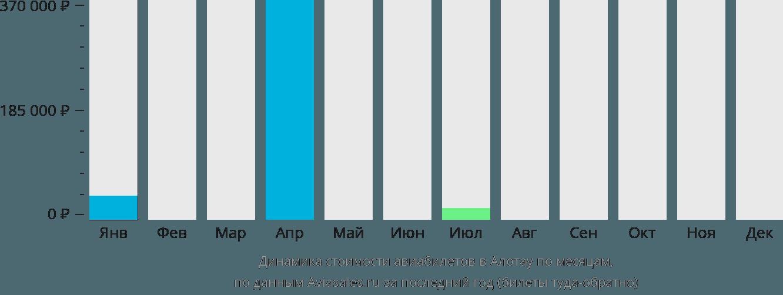 Динамика стоимости авиабилетов в Алотау по месяцам