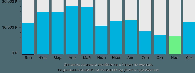 Динамика стоимости авиабилетов в Атырау по месяцам