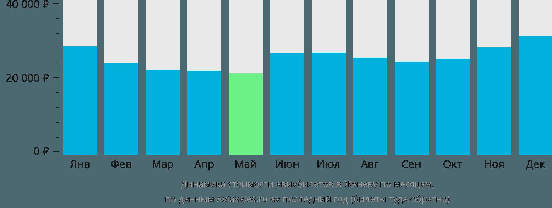 Динамика стоимости авиабилетов в Женеву по месяцам