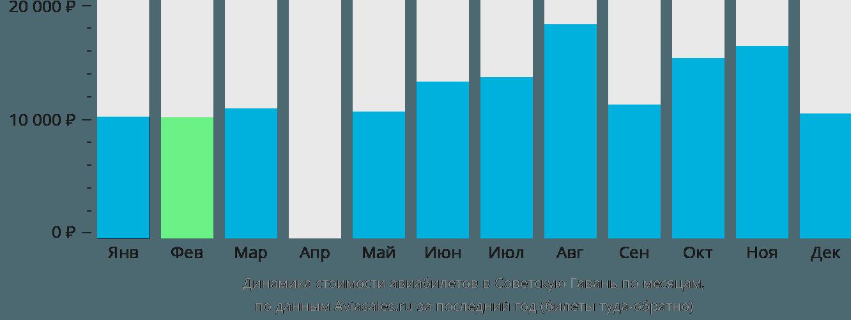Динамика стоимости авиабилетов Советская Гавань по месяцам