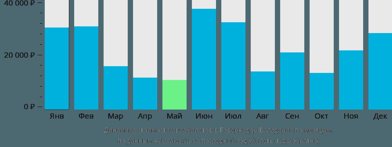 Динамика стоимости авиабилетов в Говернадор Валадарес по месяцам