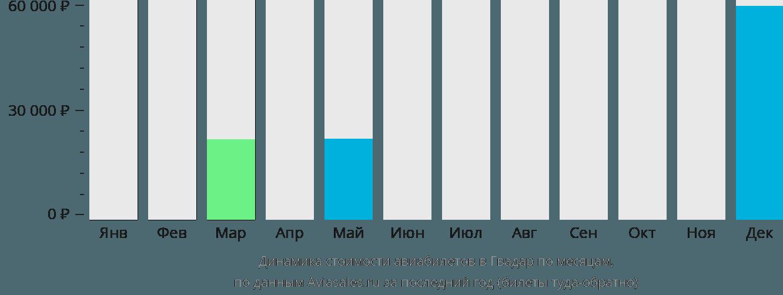 Динамика стоимости авиабилетов в Гвадар по месяцам