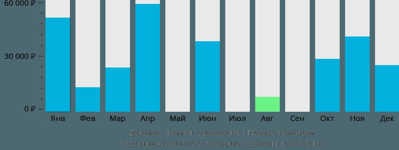 Динамика стоимости авиабилетов в Гвалиора по месяцам