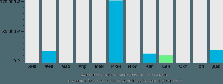 Динамика стоимости авиабилетов Сейюн по месяцам