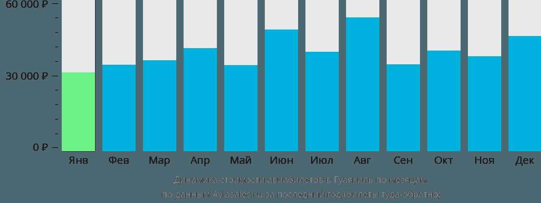 Динамика стоимости авиабилетов в Гуаякиль по месяцам