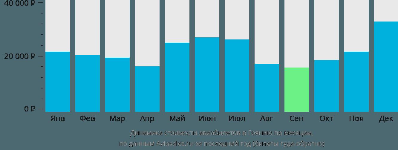 Динамика стоимости авиабилетов в Гоянию по месяцам
