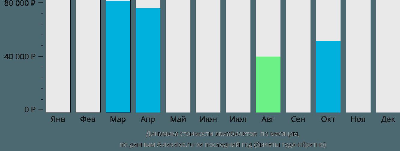 Динамика стоимости авиабилетов Гэри по месяцам