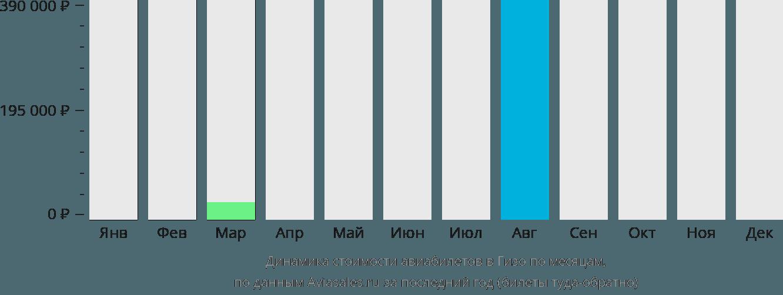 Динамика стоимости авиабилетов в Гизо по месяцам