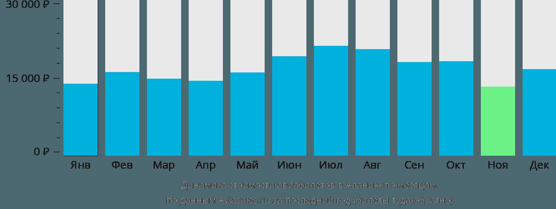 Динамика стоимости авиабилетов в Аланию по месяцам