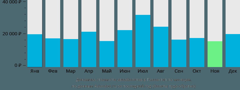 Динамика стоимости авиабилетов в Газиантеп по месяцам
