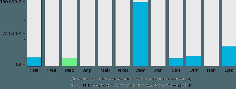 Динамика стоимости авиабилетов в Хатидзёдзима по месяцам