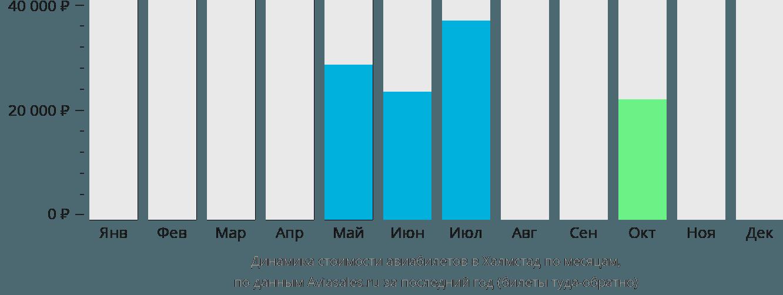 Динамика стоимости авиабилетов в Халмстад по месяцам
