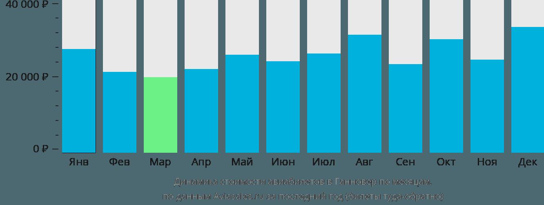 Динамика стоимости авиабилетов в Ганновер по месяцам