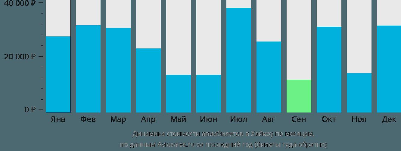 Динамика стоимости авиабилетов в Хайкоу по месяцам