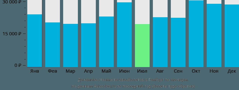 Динамика стоимости авиабилетов в Гамбург по месяцам