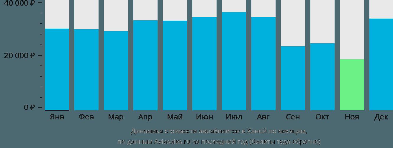 Динамика стоимости авиабилетов в Ханой по месяцам