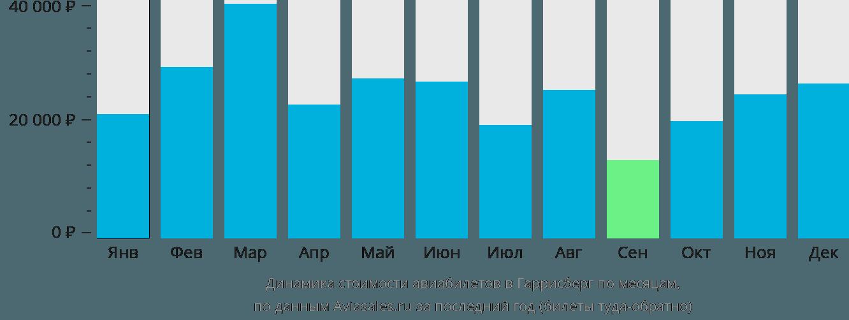 Динамика стоимости авиабилетов в Гаррисберг по месяцам