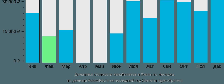 Динамика стоимости авиабилетов в Хаиль по месяцам