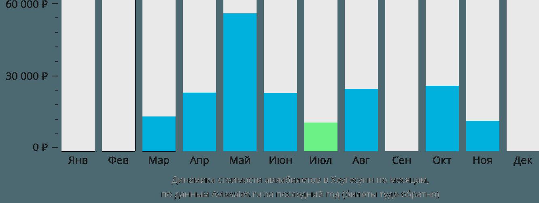 Динамика стоимости авиабилетов в Хаугезунд по месяцам
