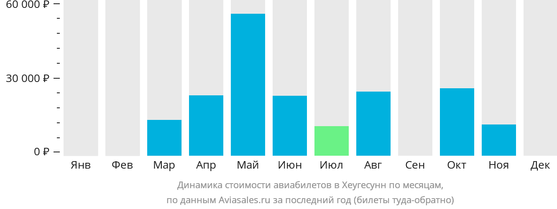 Динамика стоимости авиабилетов в Хеугесунн по месяцам