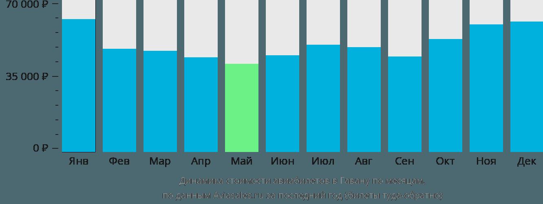Динамика стоимости авиабилетов в Гавану по месяцам