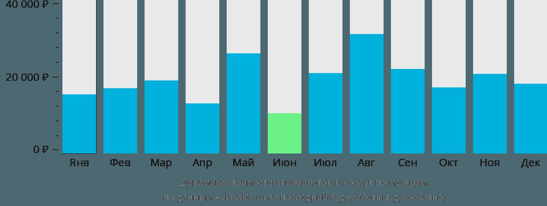 Динамика стоимости авиабилетов в Хобарт по месяцам