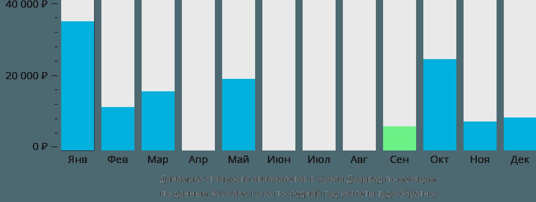 Динамика стоимости авиабилетов в Хубли-Дхарвад по месяцам