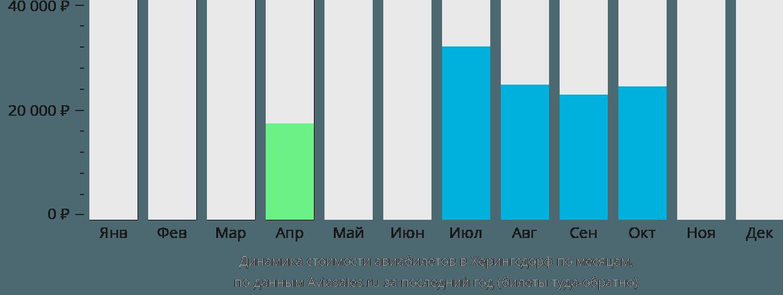 Динамика стоимости авиабилетов в Херингсдорф по месяцам
