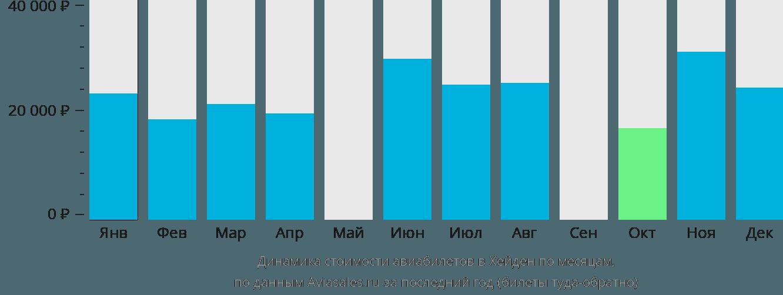 Динамика стоимости авиабилетов в Хейден по месяцам