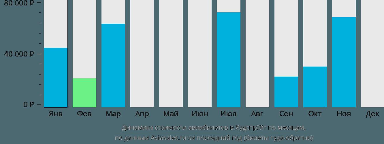 Динамика стоимости авиабилетов в Хоэдспруит по месяцам