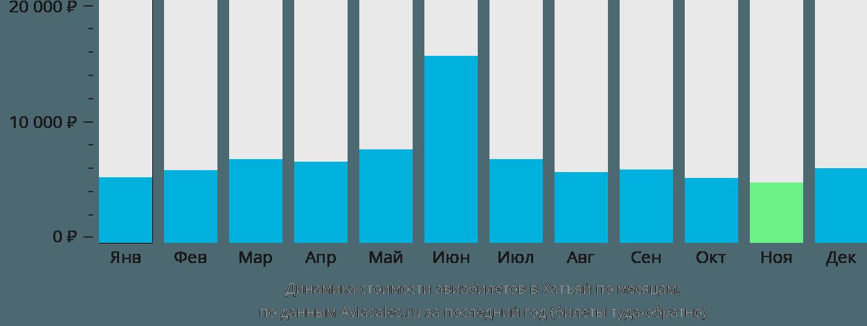Динамика стоимости авиабилетов в Хатъяй по месяцам