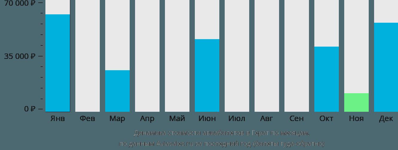 Динамика стоимости авиабилетов в Герат по месяцам