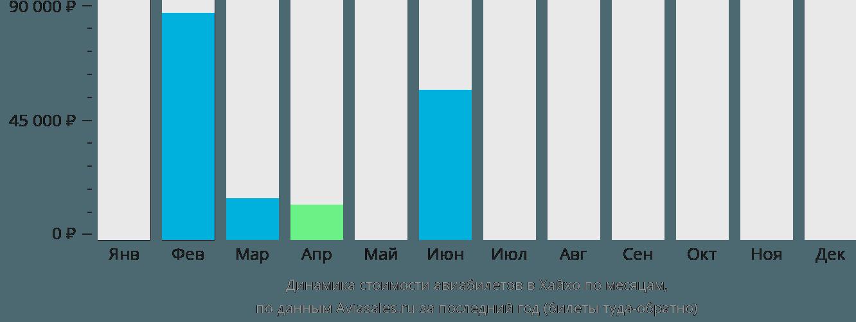 Динамика стоимости авиабилетов в Хехо по месяцам