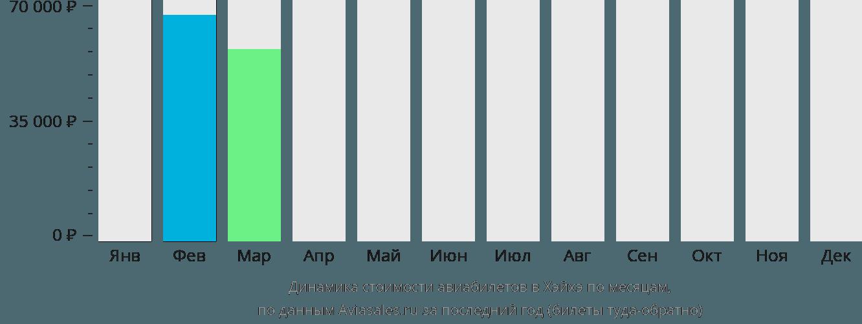 Динамика стоимости авиабилетов в Хэйхэ по месяцам