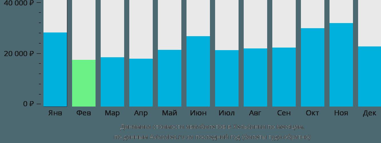 Динамика стоимости авиабилетов в Хельсинки по месяцам
