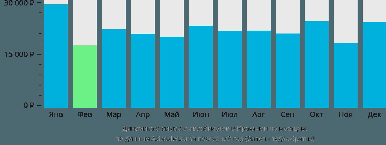 Динамика стоимости авиабилетов в Ираклион по месяцам